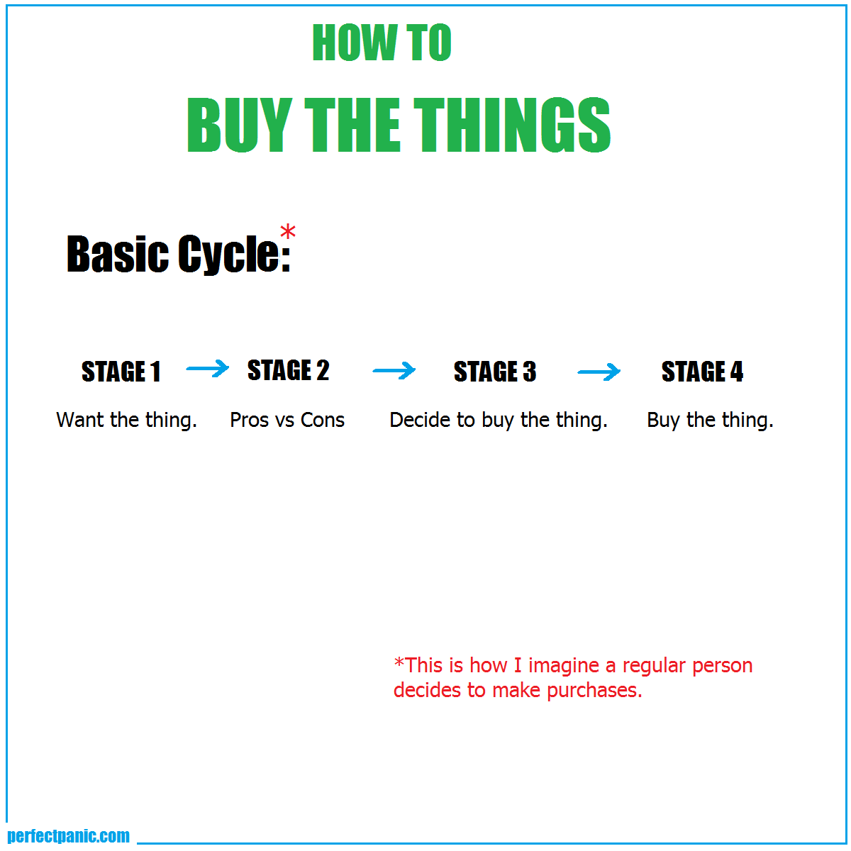 01 Buy the things Basic Cycle